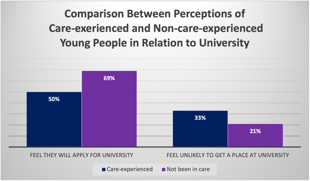 Image of two graphs of Comparison between perceptions of Care-experiences & Non-care-experienced young people in relation to university.